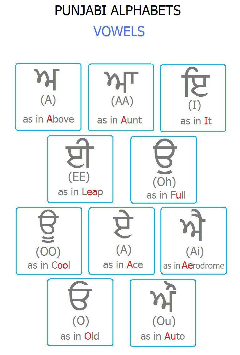 Punjabi Alphabets Chart With Hindi - Best Of Alphabet Ceiimage.Org