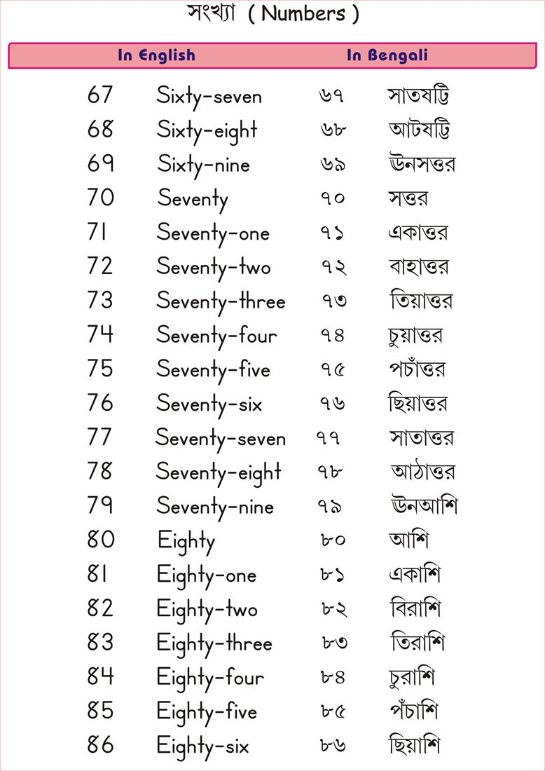 Bengali Numbers Related Keywords u0026 Suggestions - Bengali Numbers Long Tail Keywords