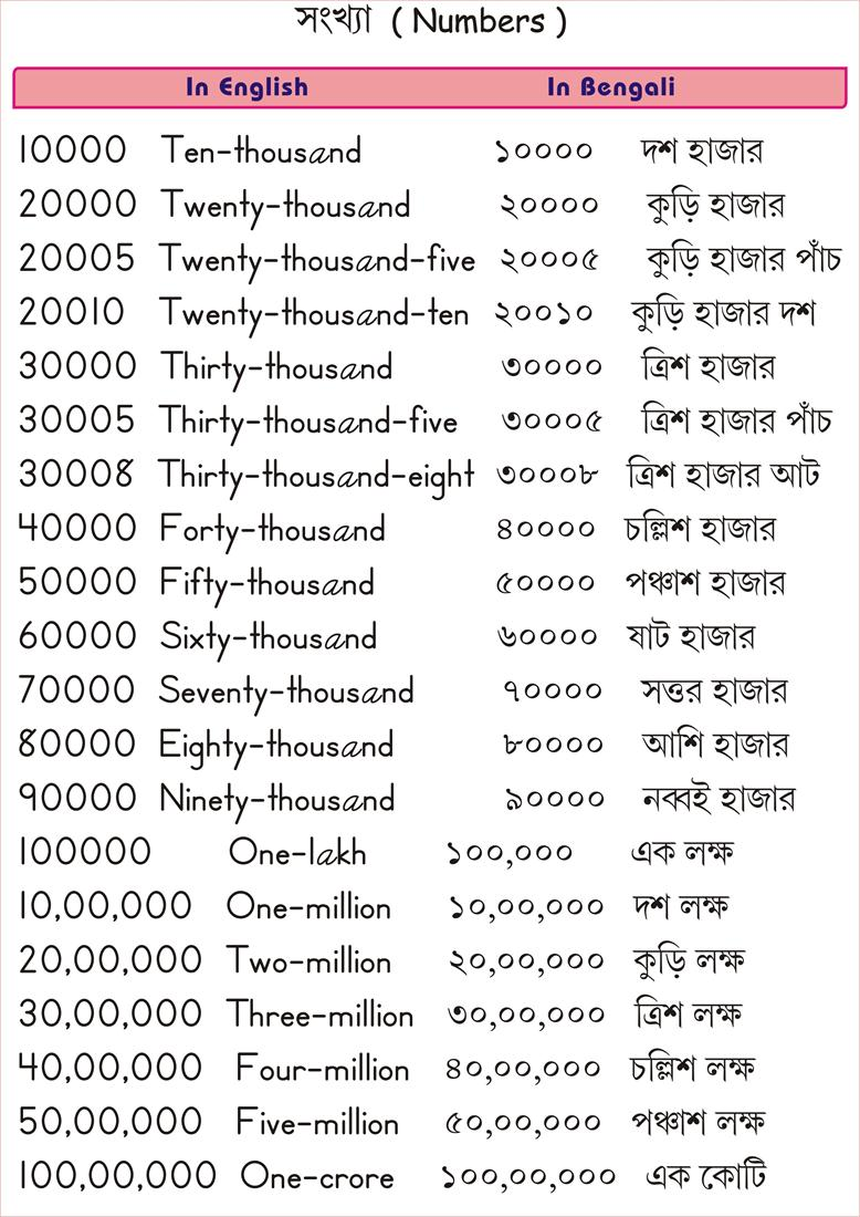 Bengali Number Pages - 10000-1 Crore