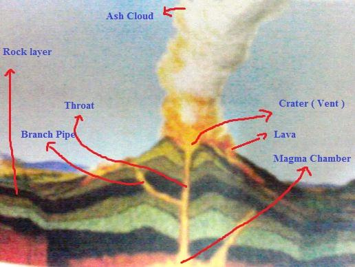 Parts of a volcano ccuart Image collections