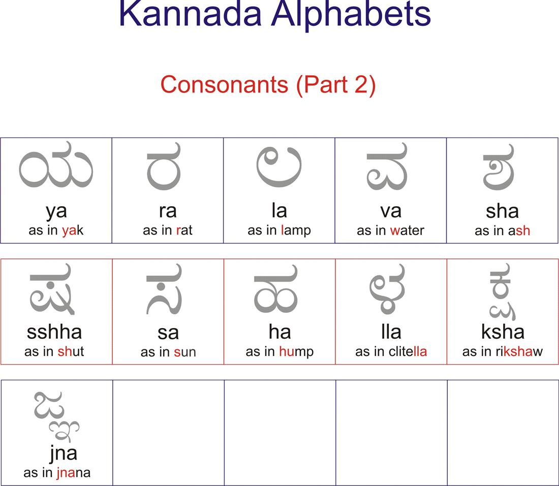 Kannada worksheet of consonents - part 2